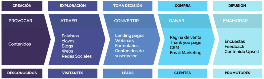 Funcionamiento del Inbound Marketing